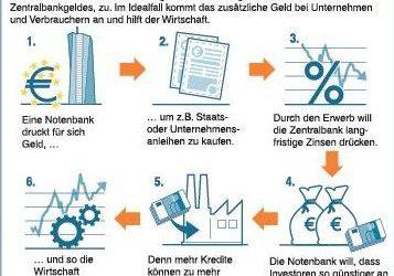 Replik auf die Argumentationen des CSU-Politiker Peter Gauweiler in der Rhein-Neckar-Zeitung vom 22. Juni 2016 zum Urteil des Bundesverfassungsgerichts zur EZB-Krisenpolitik und die Folgen für Europa